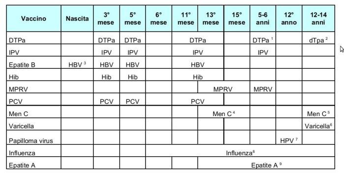 tabella_vaccinazioni_evolutiva